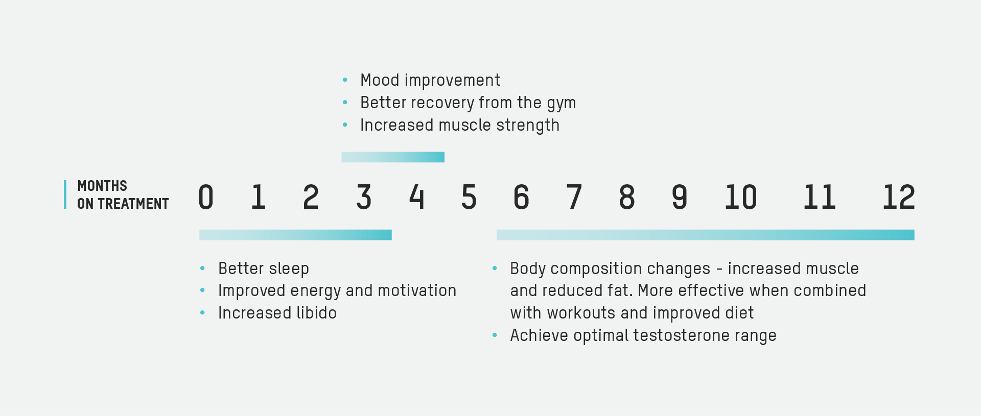 Testosterone replacement optimization timeline results